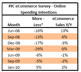 Pjc_ecommerce_trends
