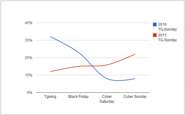 Cyberfour_trends_overall