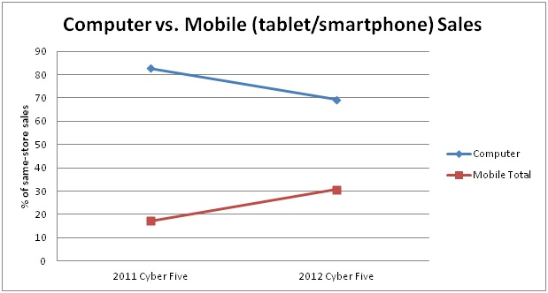 Computer vs. mobile sales
