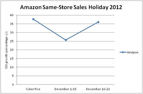 Amazon SSS holiday 2012