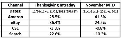 Holiday_12_tgiving_intraday