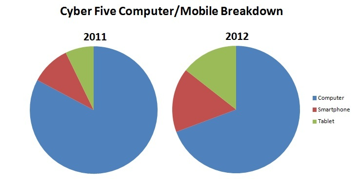 Cyber 5 Computer Mobile Breakdown