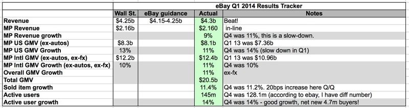 Ebay_q1__14_dashboard