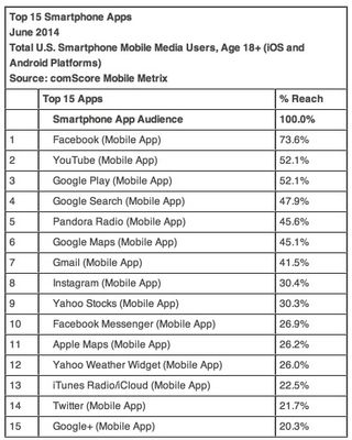 Comscore_top_mobile_apps